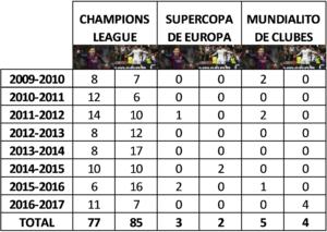 Messi vs Cristiano Ronaldo: El gran duelo del mundo del fútbol_ Tabla datos Competiciones Internacionales