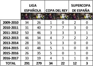 Messi vs Cristiano Ronaldo: El gran duelo del mundo del fútbol Tabla datos Competiciones Nacionales