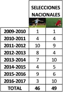 Messi vs Cristiano Ronaldo: El gran duelo del mundo del fútbol: Tabla datos Selecciones Nacionales