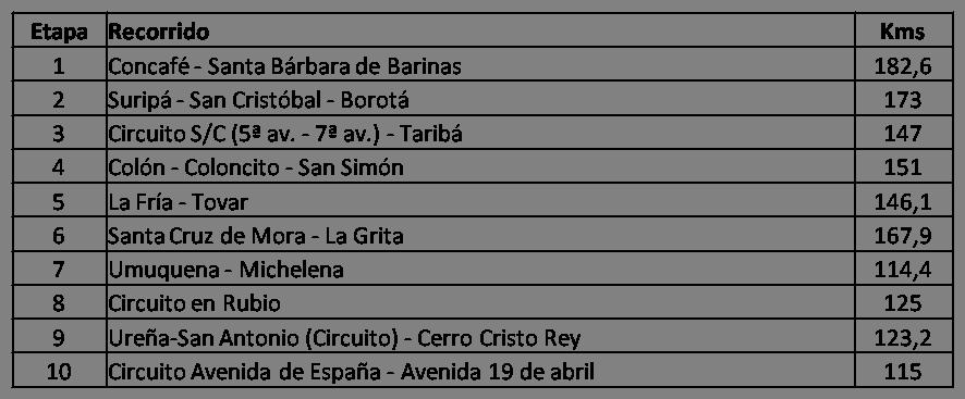 Etapas de la Vuelta al Táchira 2018, Recorrido de la Vuelta al Táchira 2018, Calendario de la Vuelta al Táchira 2018, ganador de la vuelta al táchira