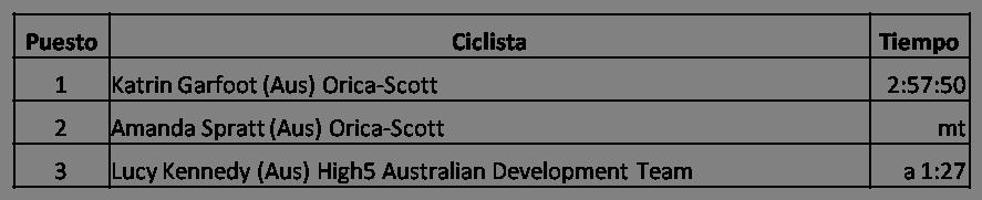 Clasificación Campeonato Nacional de Australia en Ruta 2017 Femenino, Katrin Garfoot, Orica-Scott, Amanda Spratt, Lucy Kennedy, High5 Australian Development Team