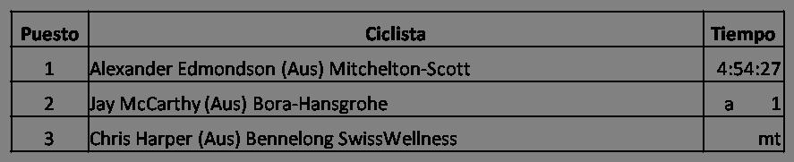 Clasificación Campeonato Nacional de Australia en Ruta 2018 Masculino, Alexander Edmondson, Mitchelton-Scott, Jay McCarthy, Bora-Hansgrohe, Chris Harper,Bennelong SwissWellness