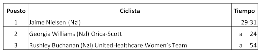 Clasificación Campeonato Nacional de Nueva Zelanda Contrarreloj 2017 Femenino, Jaime Nielsen, Georgia Williams, Orica-Scott, Rushley Buchanan