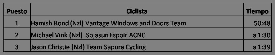 Clasificación Campeonato Nacional de Nueva Zelanda Contrarreloj 2018 Masculino, Hamish Bond, Vantage Windows and Doors Team Michael Vink, Sojasun Espoir ACNC, Jason Christie, Team Sapura Cycling
