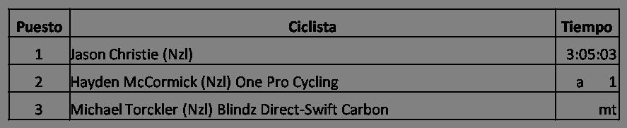 Clasificación Campeonato Nacional de Nueva Zelanda en Ruta 2018 Masculino, Jason Christie, Hayden McCormick, One Pro Cycling, Michael Torckler, Blindz Direct-Swift Carbon