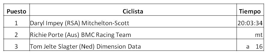 Clasificación General del Tour Down Under (Santos Tour Down Under) 2018, Daryl Impey (RSA) Mitchelton-Scott, Richie Porte (Aus) BMC Racing Team, Tom Jelte Slagter (Ned) Dimension Data