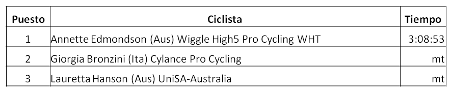 Clasificación de la Primera Etapa del Santos Women's Tour 2018, Annette Edmondson, Wiggle High5 Pro Cycling WHT, Giorgia Bronzini, Cylance Pro Cycling, Lauretta Hanson, UniSA-Australia, ¿ Quién conseguirá la victoria en el Santos Women's Tour 2018 ?