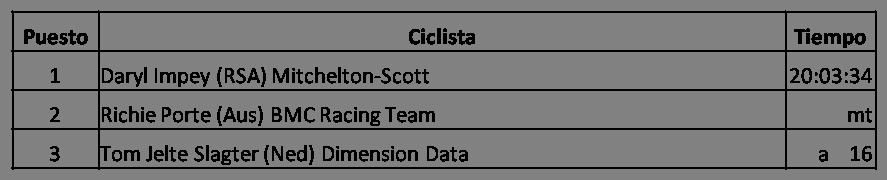 Clasificación General Final del Tour Down Under (Santos Tour Down Under) 2018, Richie Porte (Aus) BMC Racing Team, Daryl Impey (RSA) Mitchelton-Scott, Tom Jelte Slagter (Ned) Dimension Data, Ganador del Tour Down Under 2018