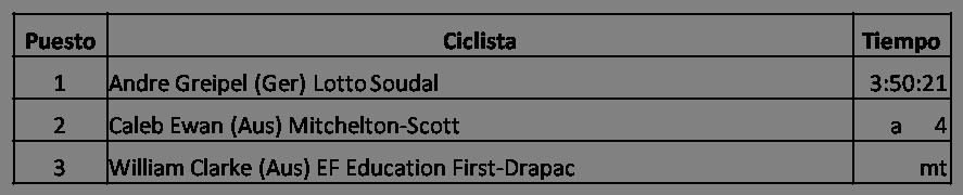 Clasificación de la Primera Etapa del Tour Down Under (Santos Tour Down Under) 2018, Andre Greipel (Ger) Lotto Soudal, Caleb Ewan (Aus) Mitchelton-Scott, William Clarke (Aus) EF Education First-Drapac , Ganador del Tour Down Under 2018