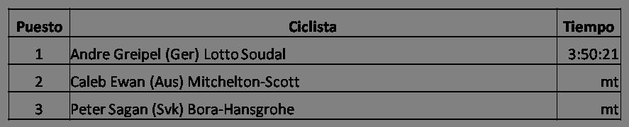 Clasificación de la Primera Etapa del Tour Down Under (Santos Tour Down Under) 2018, Andre Greipel (Ger) Lotto Soudal, Caleb Ewan (Aus) Mitchelton-Scott, Peter Sagan (Svk) Bora-Hansgrohe, Ganador del Tour Down Under 2018