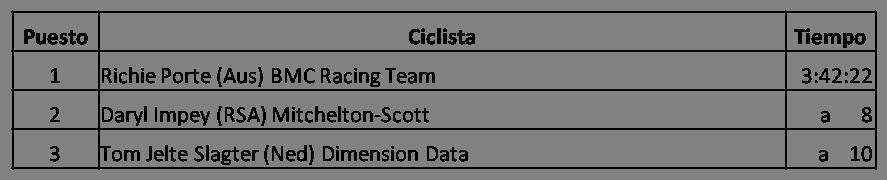 Clasificación de la Quinta Etapa del Tour Down Under (Santos Tour Down Under) 2018, Richie Porte (Aus) BMC Racing Team, Daryl Impey (RSA) Mitchelton-Scott, Tom Jelte Slagter (Ned) Dimension Data, Ganador del Tour Down Under 2018