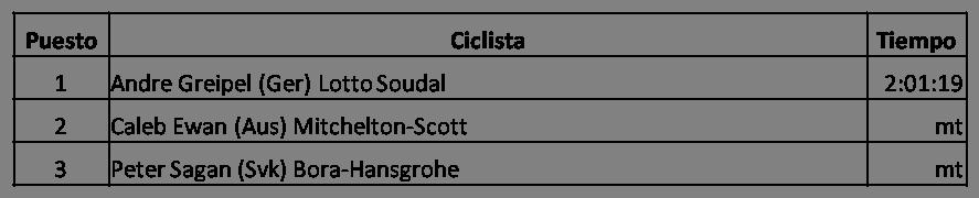 Clasificación de la Sexta Etapa del Tour Down Under (Santos Tour Down Under) 2018, Andre Greipel (Ger) Lotto Soudal, Caleb Ewan (Aus) Mitchelton-Scott, Peter Sagan (Svk) Bora-Hansgrohe, Vencedor del Tour Down Under 2018